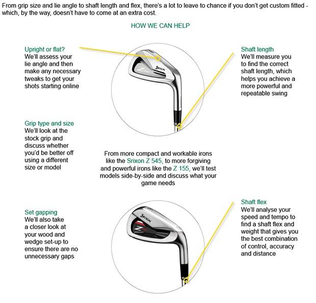 Fitting basics explained